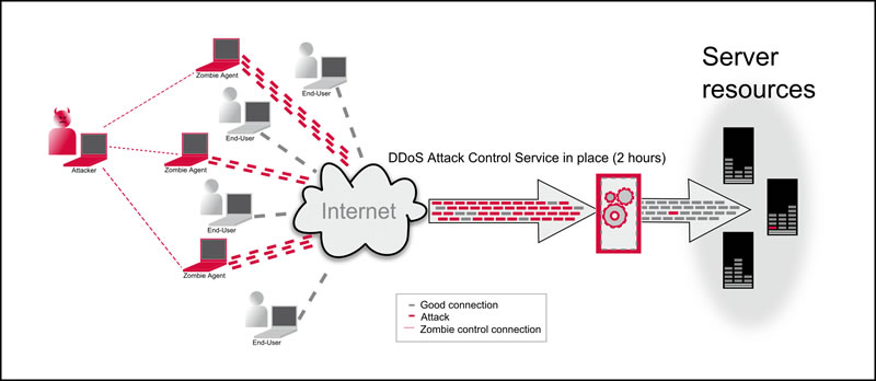 sursa imaginii http://www.ts.avnet.com/uk/value_added_services/partner_services/ddos_attack_control_service/