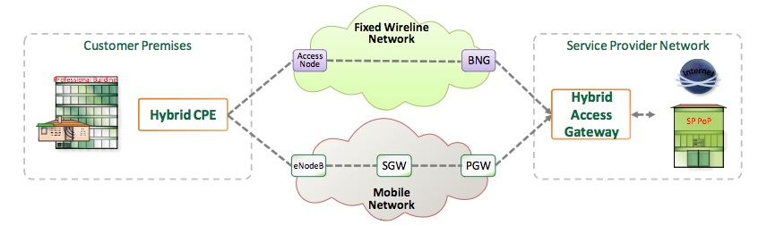 Hybrid Access Network Example sursa imaginii https://www.broadband-forum.org/technical/download/TR-348.pdf