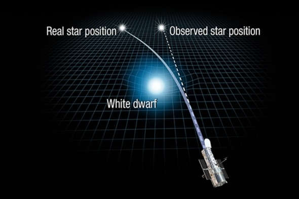 sursa imaginii https://www.scientificamerican.com/article/for-first-time-einsteins-relativity-used-to-weigh-a-star/