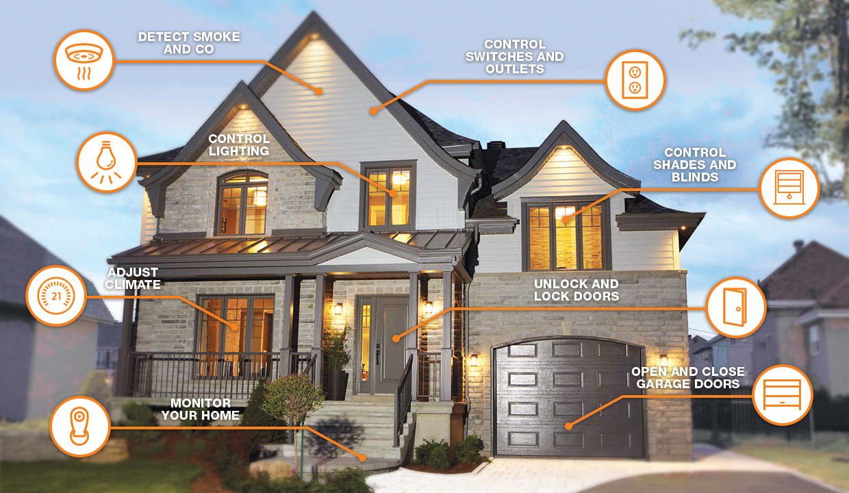 sursa imaginii https://www.homedepot.ca/en/home/ideas-how-to/buying-guides/smart-home.html