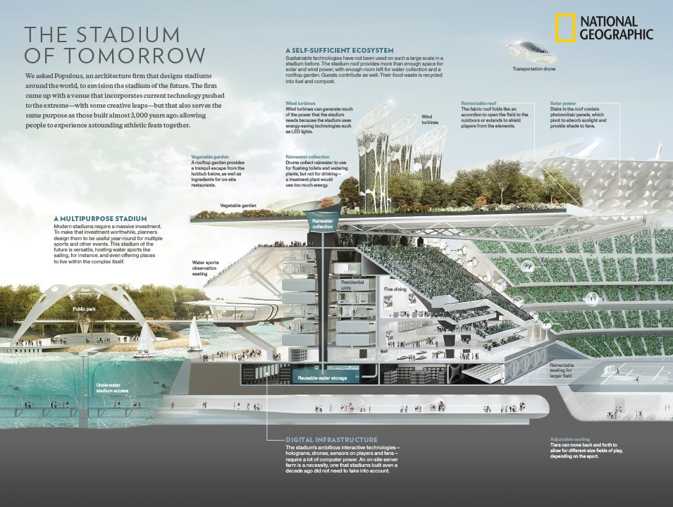 sursa imaginii https://populous.com/news/2017/06/22/populous-national-geographic-collaborate-stadium-tomorrow/