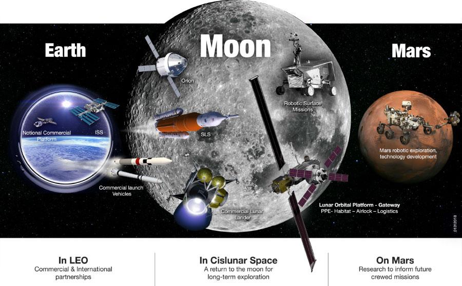 sursa imaginii: moon.nasa.gov/news/46/nasas-exploration-campaign-back-to-the-moon-and-on-to-mars/