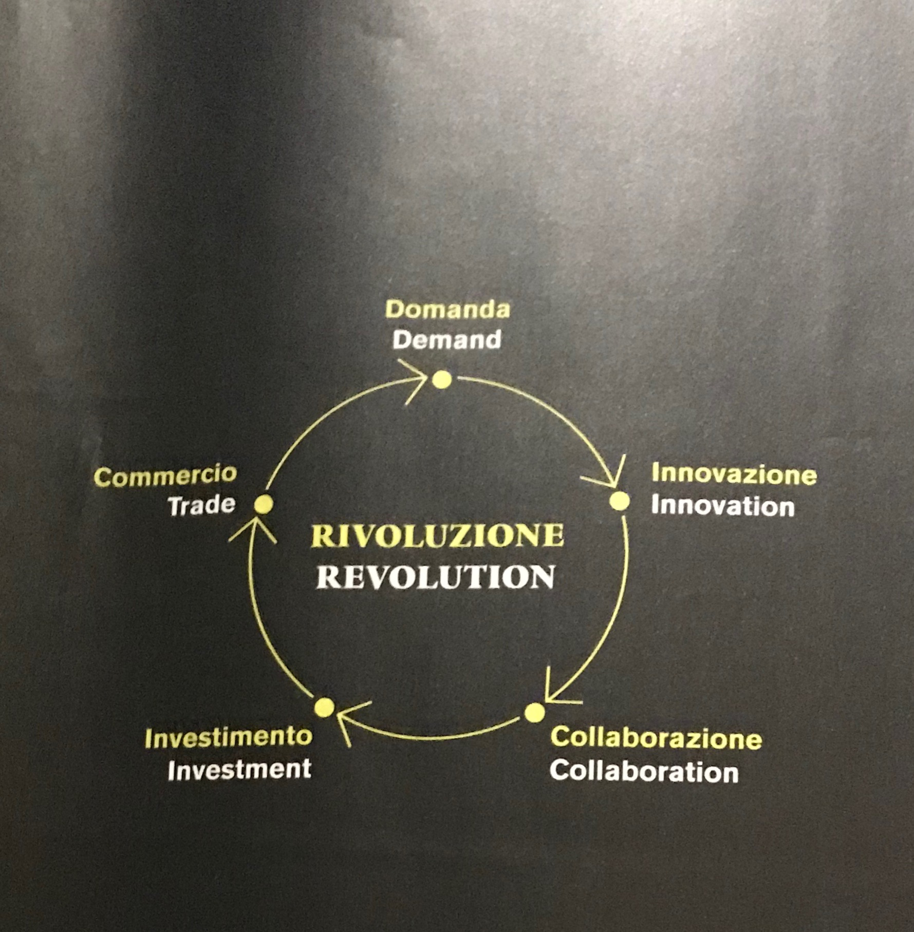 circle_of_innovation